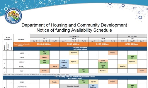 Notices Of Funding Availability Nofas