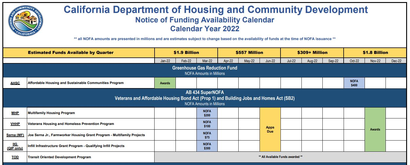 Notices of Funding Availability (NOFAs)