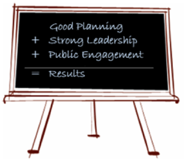 chalkboard with good planning + strong leadership + public engagement = results