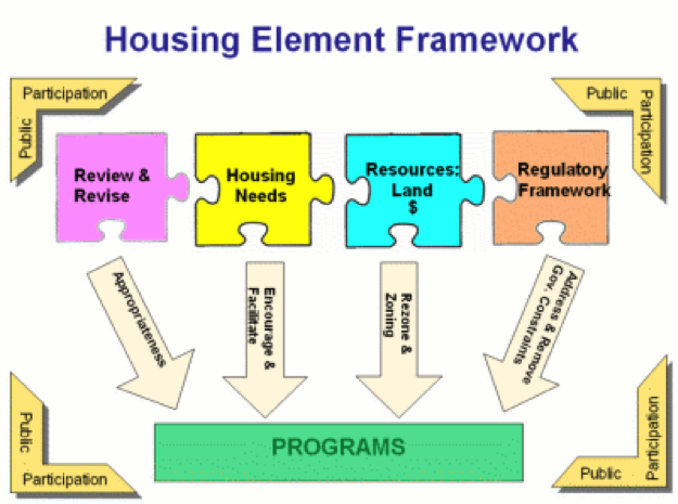 Description: Housing Element Framework. Different colored puzzle pieces that create the framework.